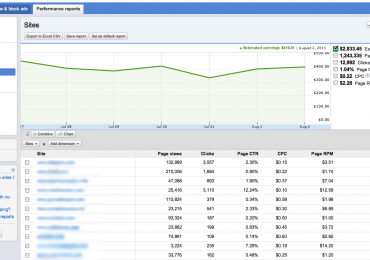 """Adsense """"Site"""" Performance Report – You Can Now Maximize Your Adsense Account"""