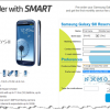 SMART Now Offers FREE Samsung Galaxy S III Pre-Orders For Plan 2000