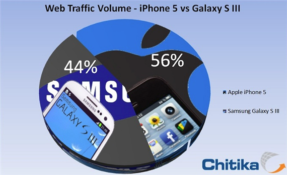 Chitika Insights Reports iPhone 5 Generated More Web Traffic Than Samsung Galaxy S III