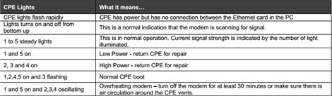 Motorola 4G Modem CPE Lights Indicators